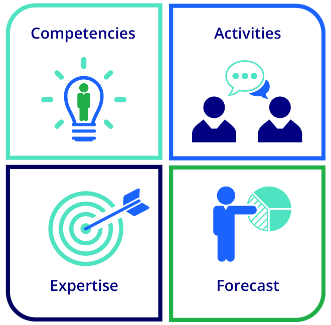 The four quadrant coaching feedback platform showcasing competencies, activities, expertise, and forecast