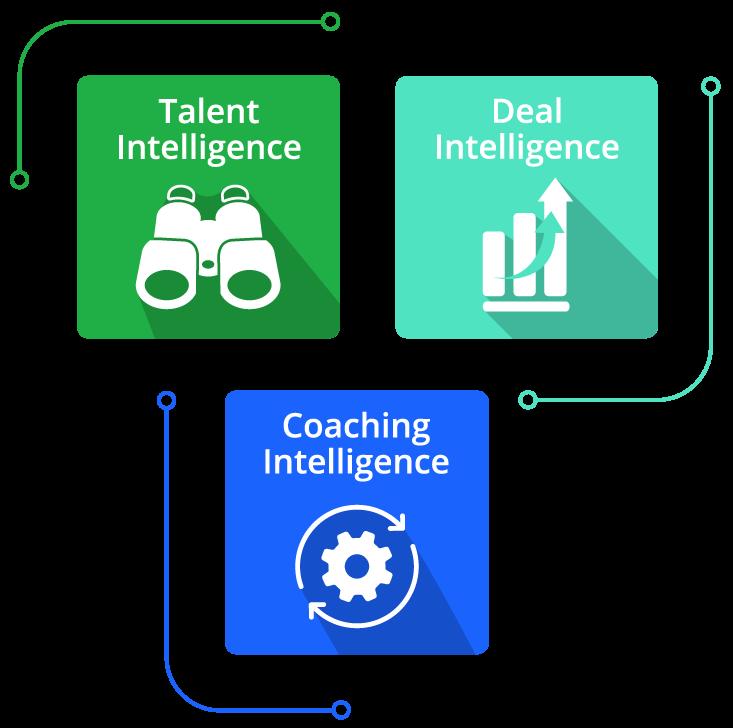 Illustration of the three pillars of the AuctusIQ platform, Talent Intelligence, Deal Intelligence, and Coaching Intelligence
