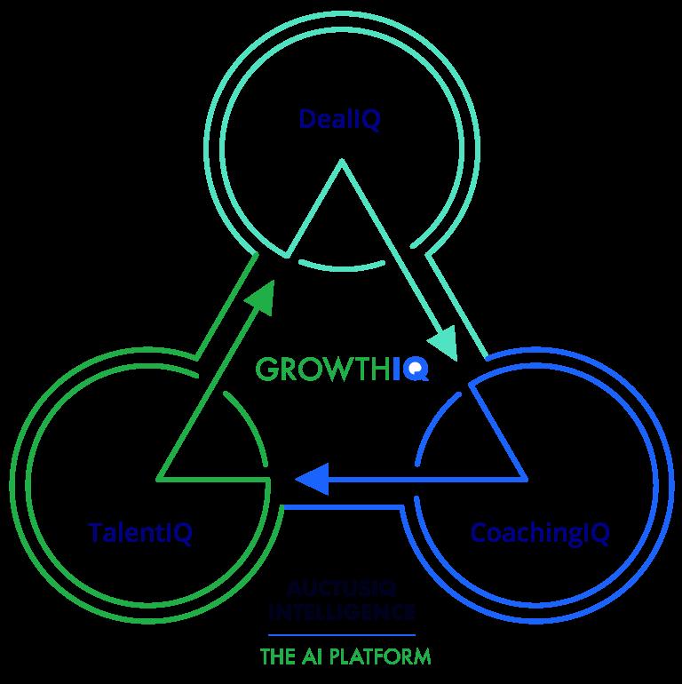 GrowthIQ model diagram showing the three cornerstone concepts of TalentIQ, DealIQ, and CoachingIQ