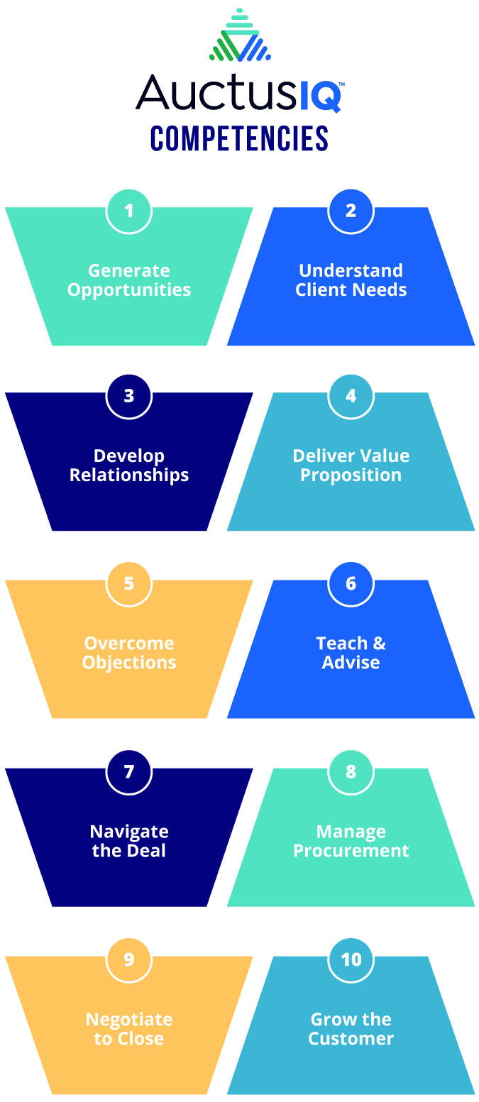 Illustration of the ten talent competencies stacked in five rows of two